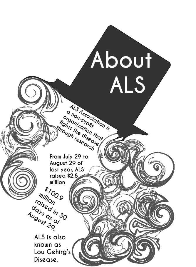 Ice Bucket Challenge facts and ALS information provided by the ALS Association. Graphic by Shylee Garrett.